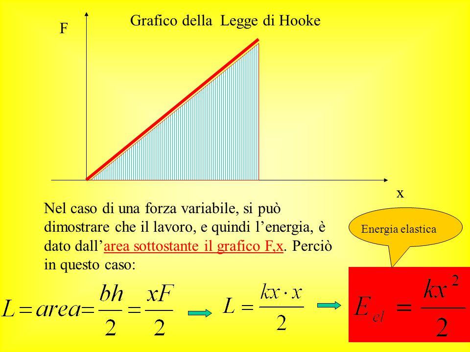Grafico della Legge di Hooke F
