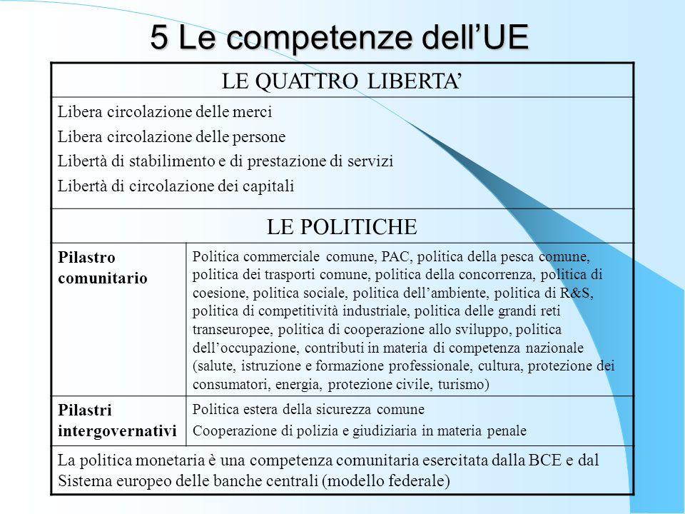 5 Le competenze dell'UE LE QUATTRO LIBERTA' LE POLITICHE