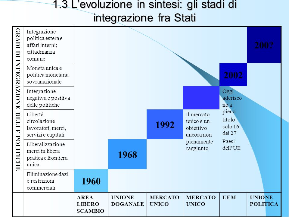 1.3 L'evoluzione in sintesi: gli stadi di integrazione fra Stati