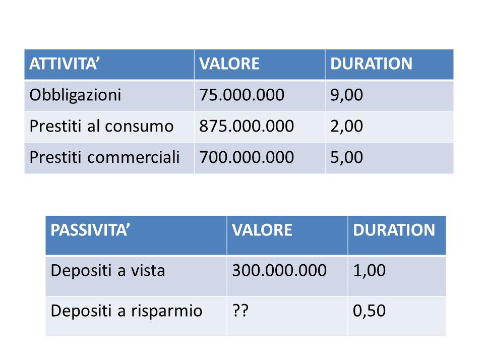 ATTIVITA' VALORE. DURATION. Obbligazioni. 75.000.000. 9,00. Prestiti al consumo. 875.000.000.