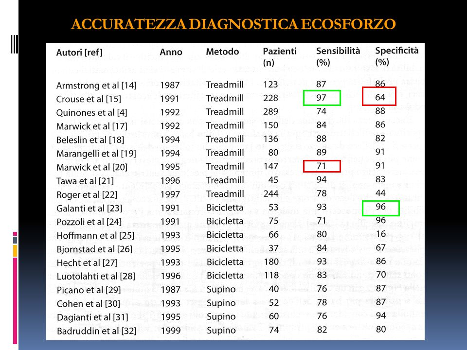 ACCURATEZZA DIAGNOSTICA ECOSFORZO
