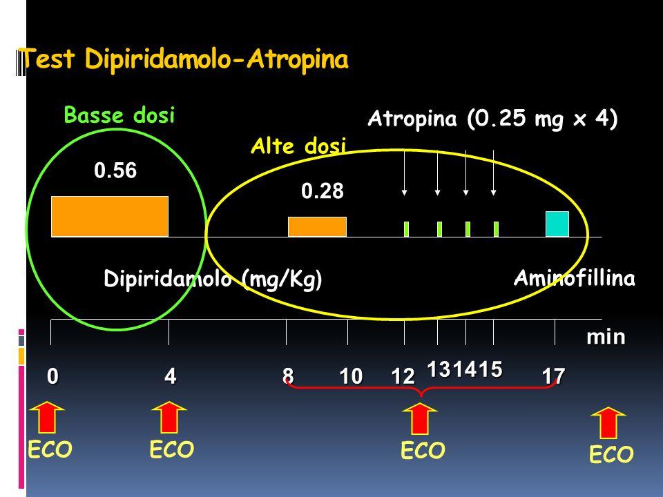 Test Dipiridamolo-Atropina