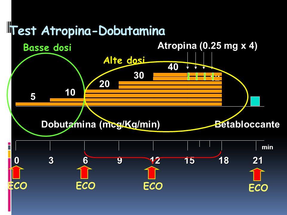 Test Atropina-Dobutamina