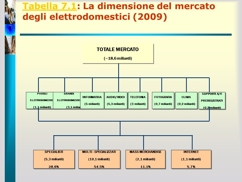 Tabella 7.1: La dimensione del mercato degli elettrodomestici (2009)