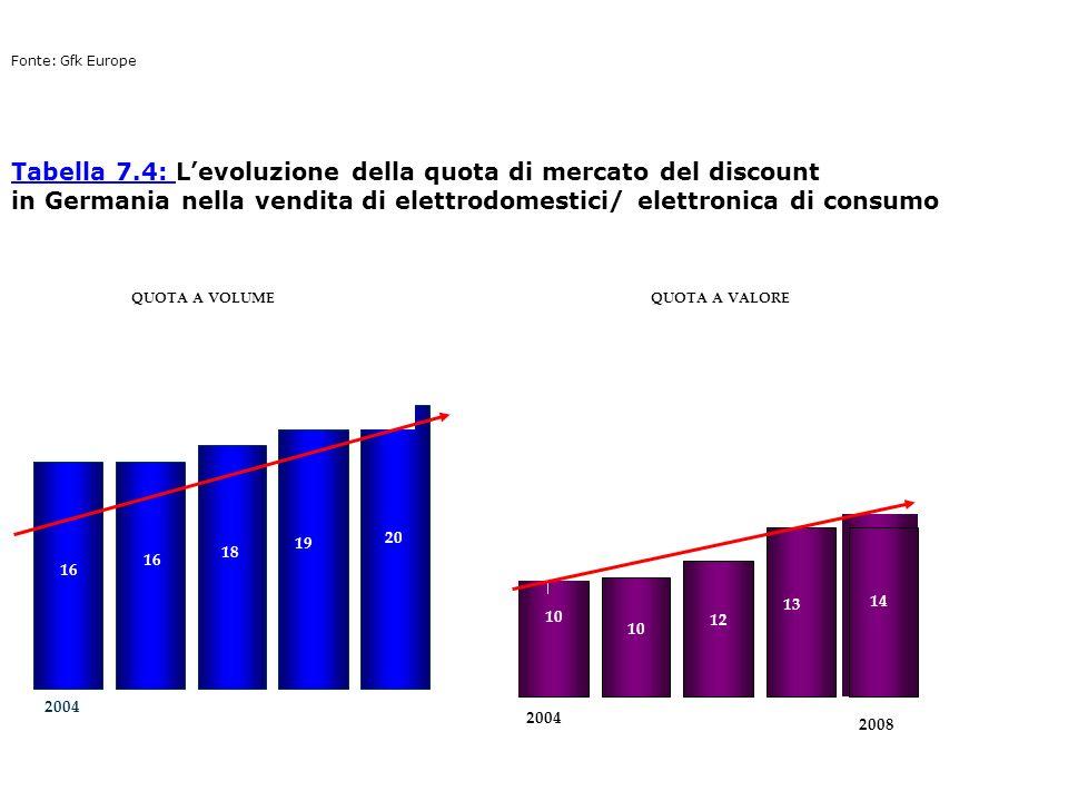 Tabella 7.4: L'evoluzione della quota di mercato del discount