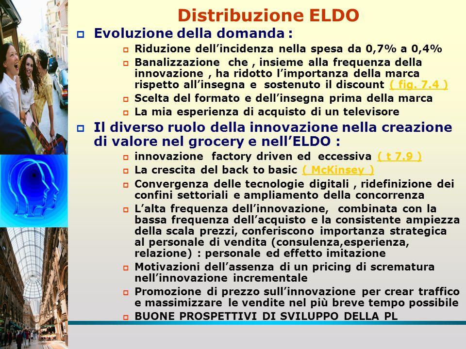 Distribuzione ELDO Evoluzione della domanda :