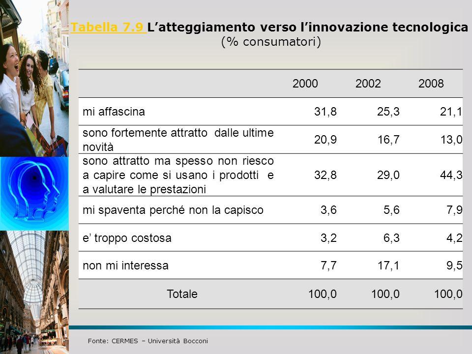 Tabella 7.9 L'atteggiamento verso l'innovazione tecnologica