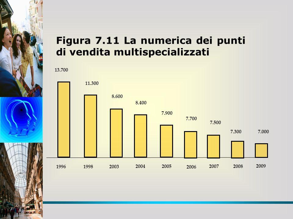 Figura 7.11 La numerica dei punti di vendita multispecializzati