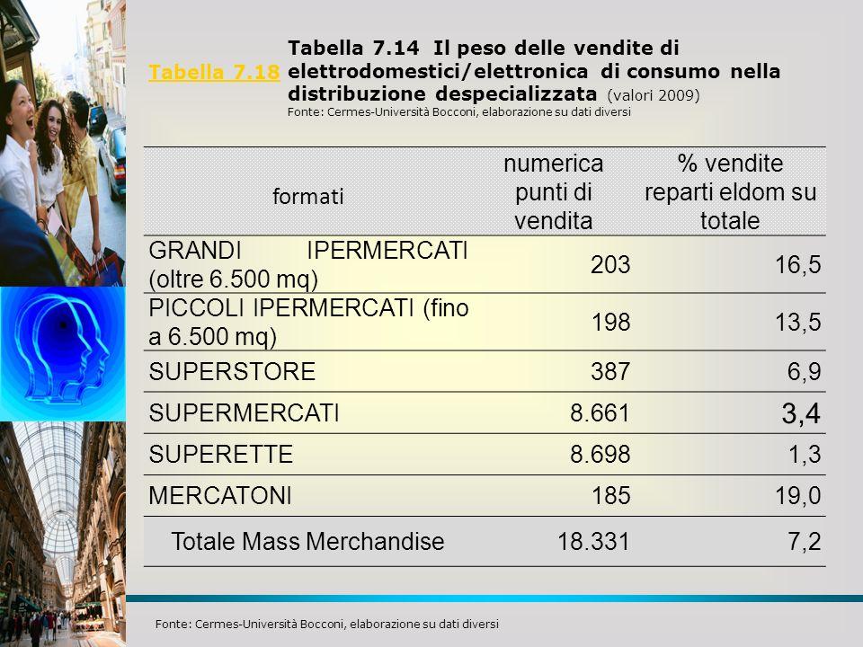 3,4 formati numerica punti di vendita % vendite