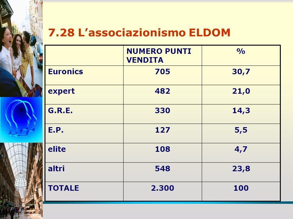 7.28 L'associazionismo ELDOM