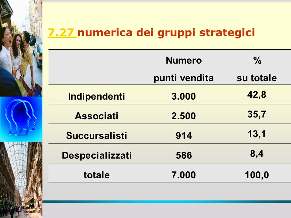 7.27 numerica dei gruppi strategici