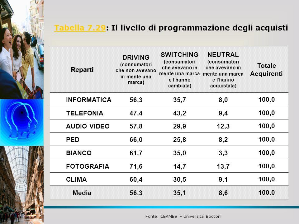 Tabella 7.29: Il livello di programmazione degli acquisti