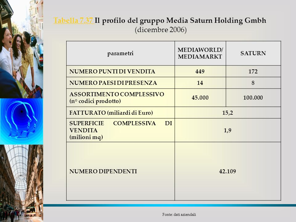 Tabella 7.37 Il profilo del gruppo Media Saturn Holding Gmbh