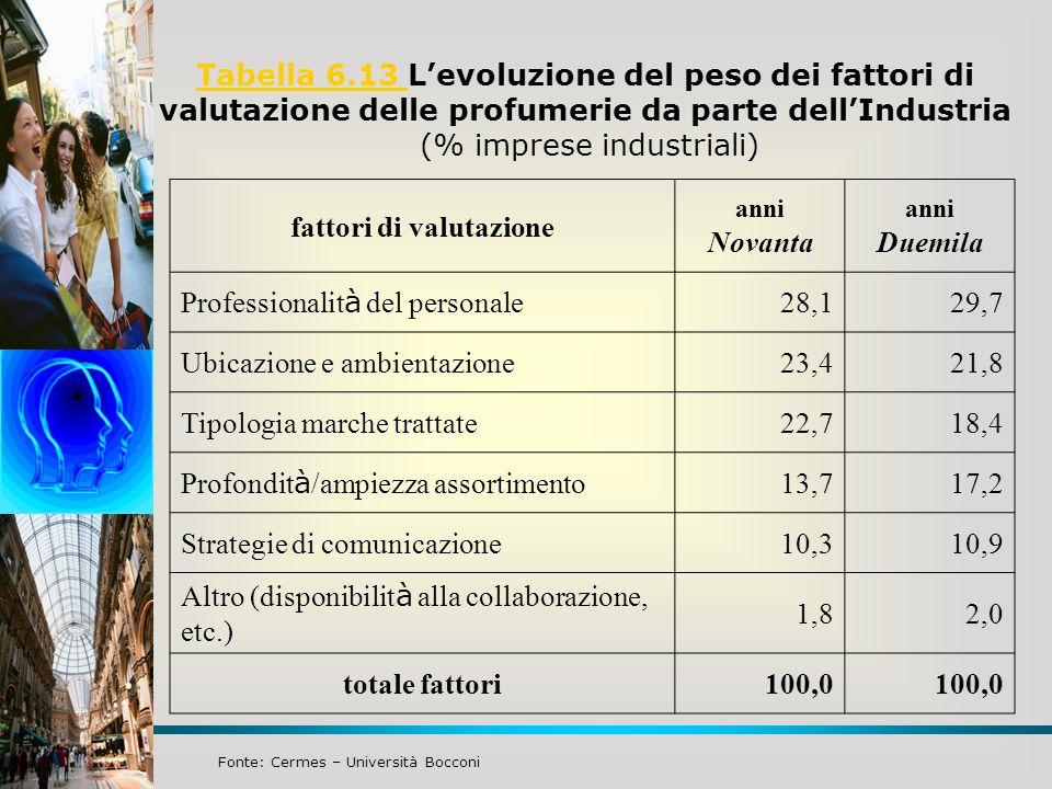 Tabella 6.13 L'evoluzione del peso dei fattori di