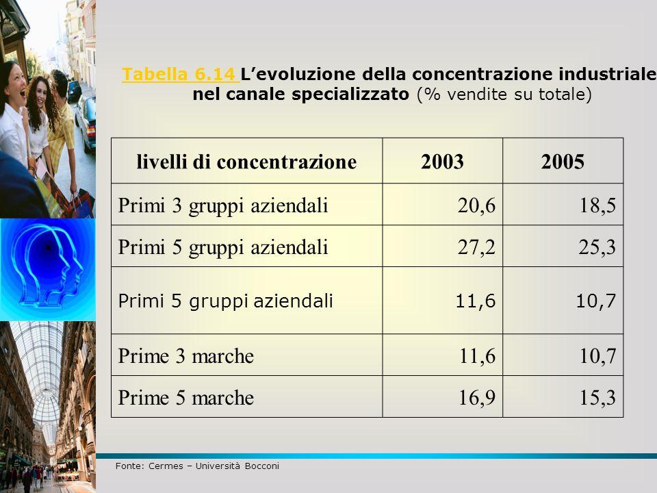 livelli di concentrazione 2003 2005