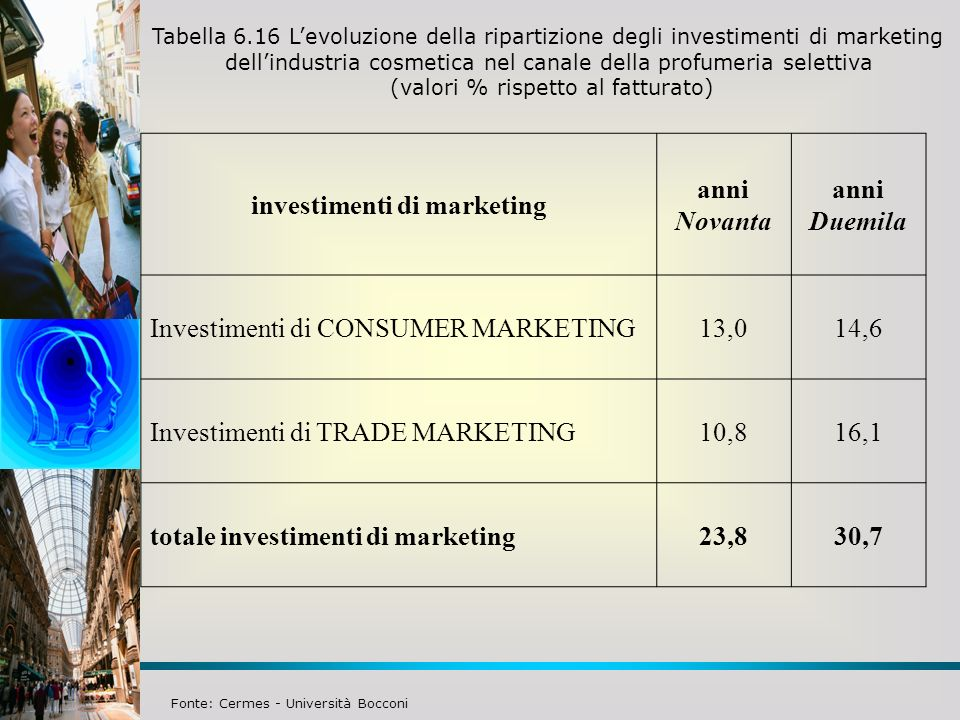 investimenti di marketing