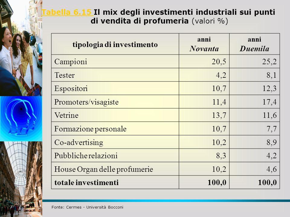 tipologia di investimento Novanta Duemila