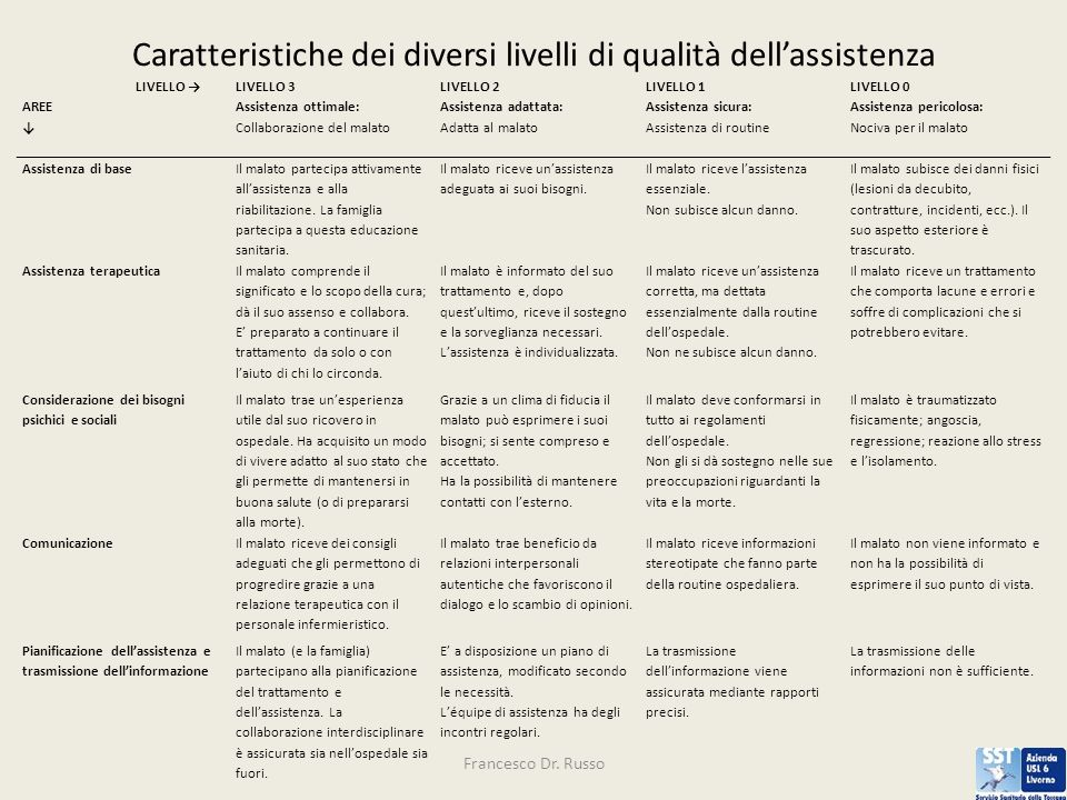 Caratteristiche dei diversi livelli di qualità dell'assistenza