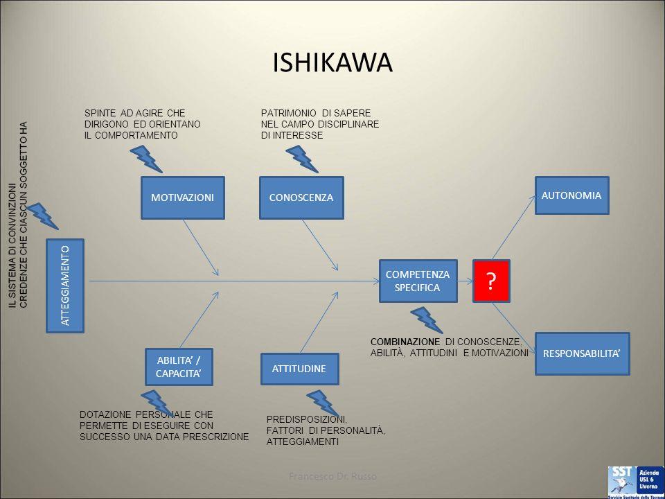 ISHIKAWA MOTIVAZIONI CONOSCENZA AUTONOMIA ATTEGGIAMENTO