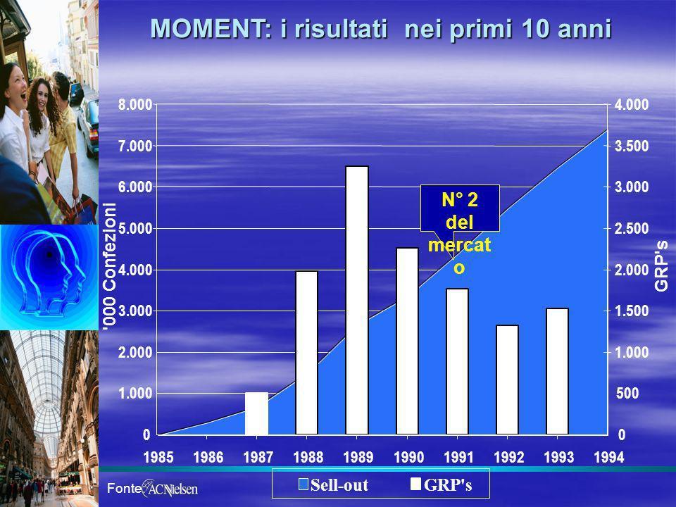 MOMENT: i risultati nei primi 10 anni