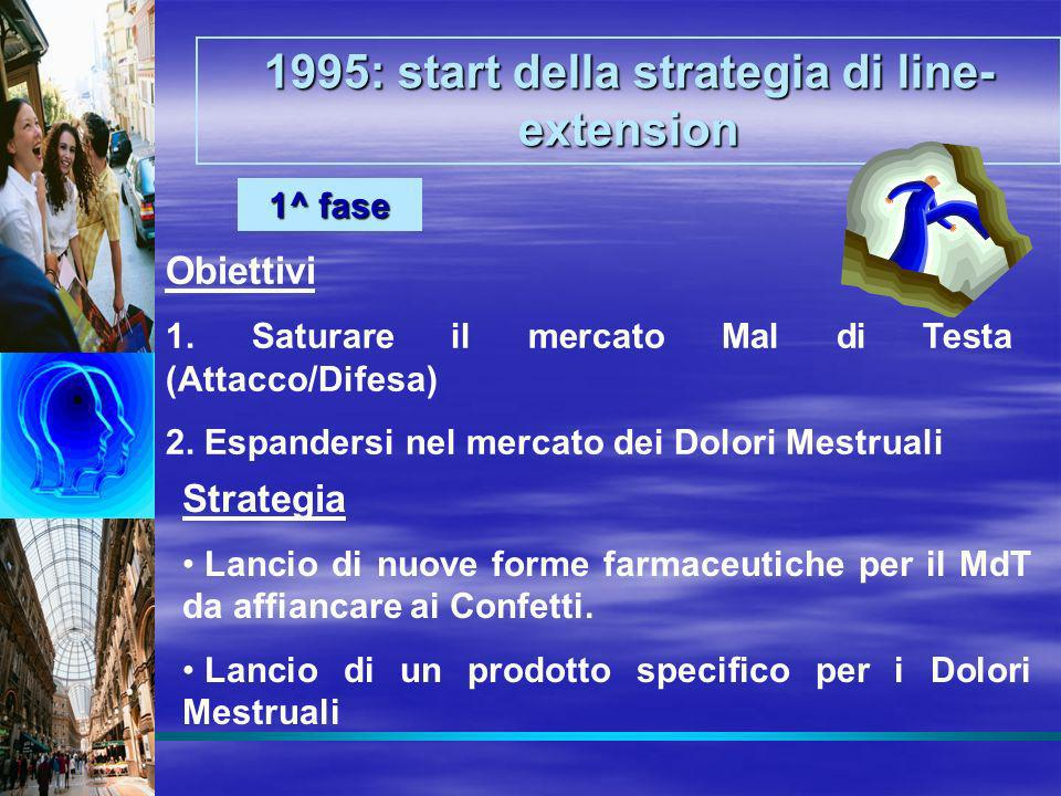 1995: start della strategia di line-extension