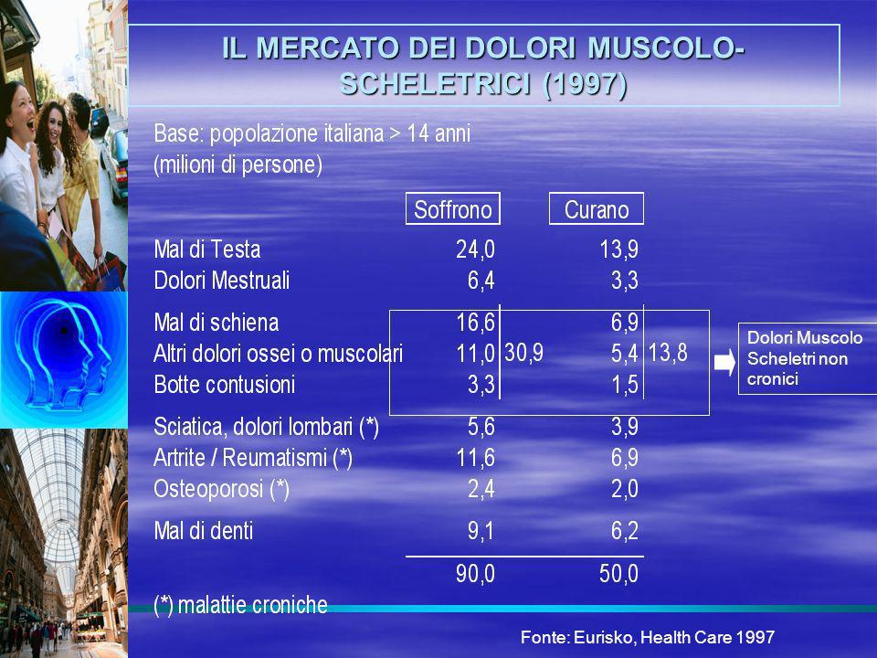 IL MERCATO DEI DOLORI MUSCOLO-SCHELETRICI (1997)