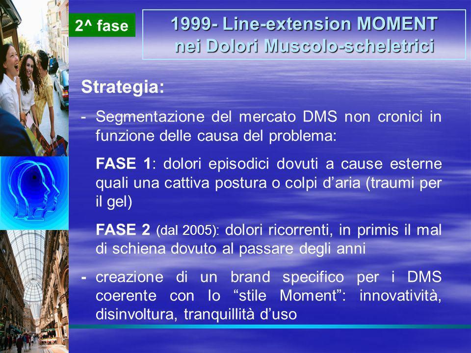 1999- Line-extension MOMENT nei Dolori Muscolo-scheletrici