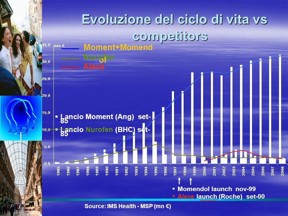 Evoluzione del ciclo di vita vs competitors