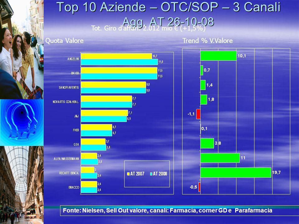 Top 10 Aziende – OTC/SOP – 3 Canali Agg. AT 26-10-08
