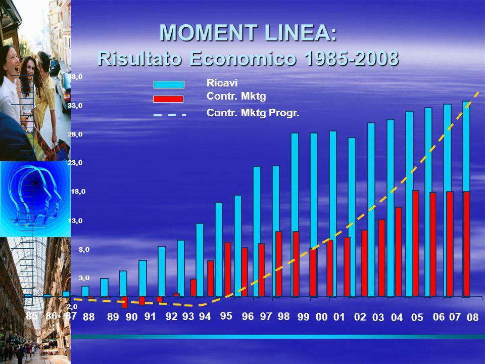 MOMENT LINEA: Risultato Economico 1985-2008