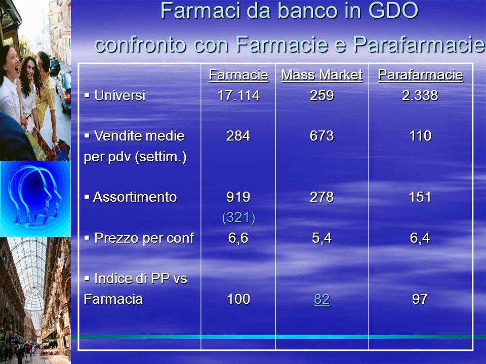 Farmaci da banco in GDO confronto con Farmacie e Parafarmacie