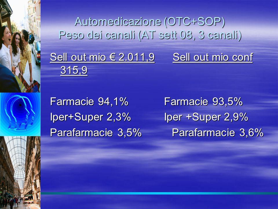 Automedicazione (OTC+SOP) Peso dei canali (AT sett 08, 3 canali)