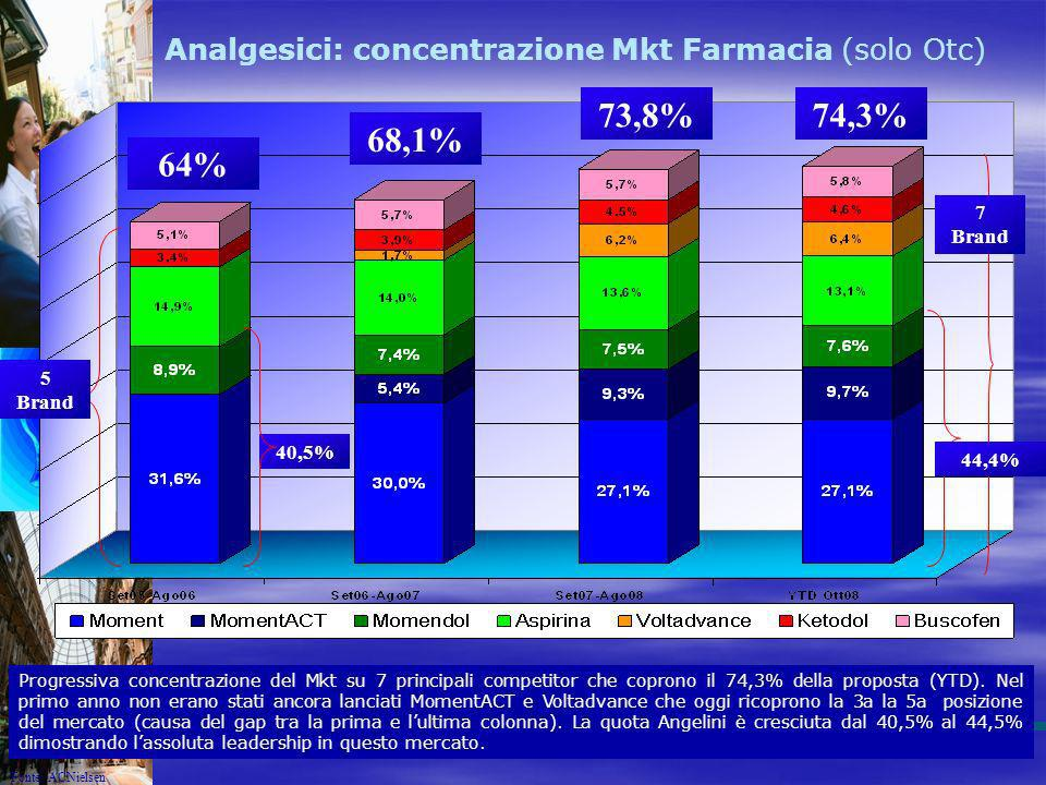 Analgesici: concentrazione Mkt Farmacia (solo Otc)