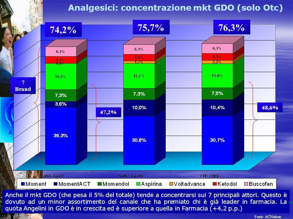 Analgesici: concentrazione mkt GDO (solo Otc)