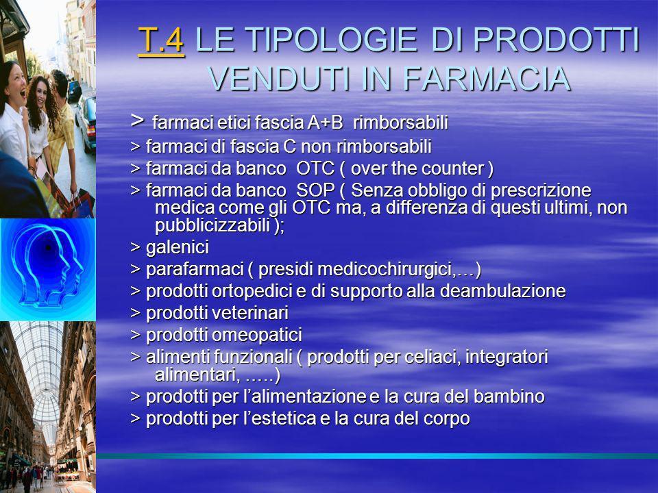 T.4 LE TIPOLOGIE DI PRODOTTI VENDUTI IN FARMACIA