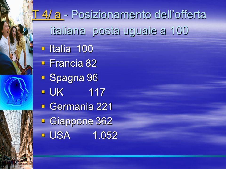 T 4/ a - Posizionamento dell'offerta italiana posta uguale a 100