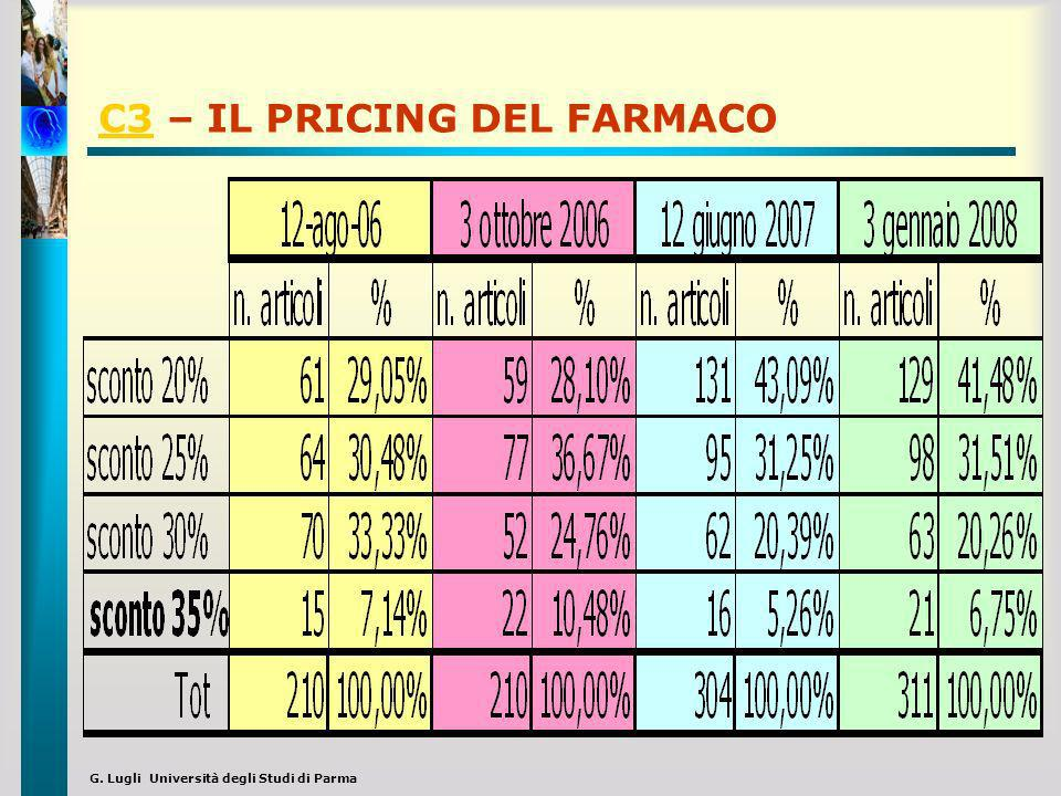 C3 – IL PRICING DEL FARMACO