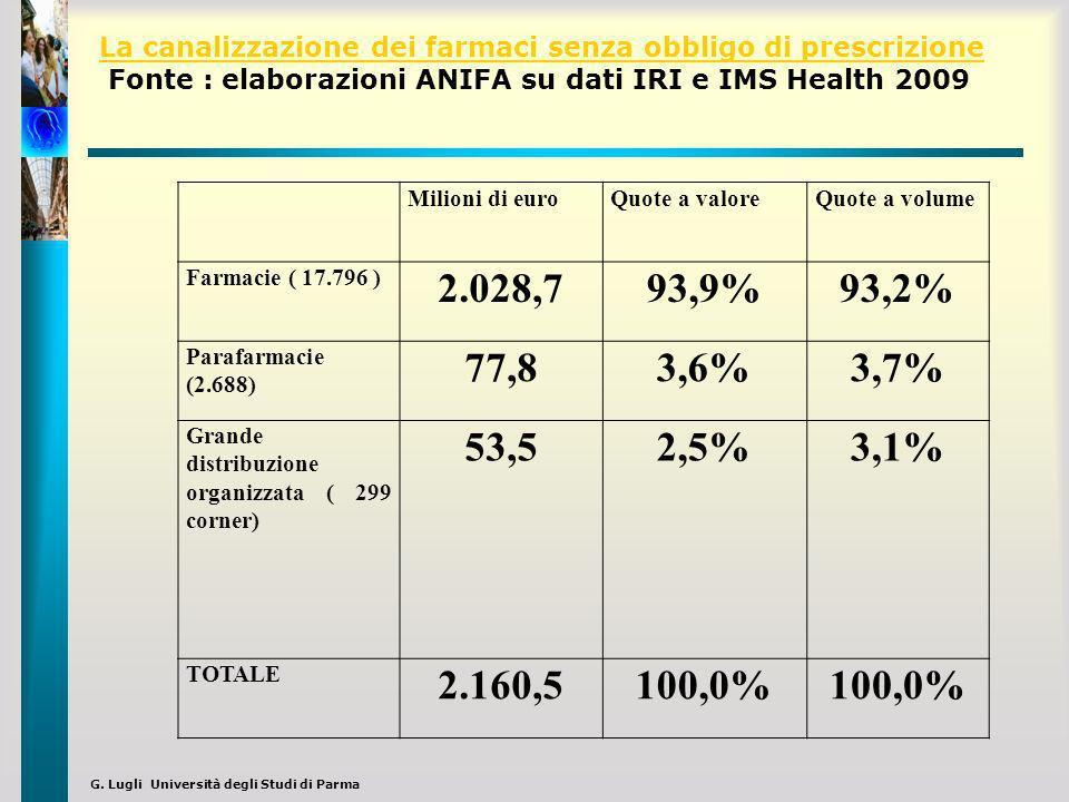 La canalizzazione dei farmaci senza obbligo di prescrizione Fonte : elaborazioni ANIFA su dati IRI e IMS Health 2009