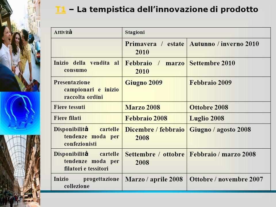 T1 – La tempistica dell'innovazione di prodotto