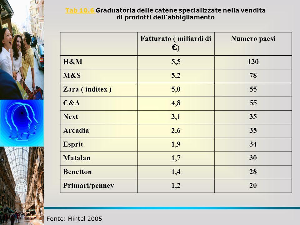 Fatturato ( miliardi di €) Numero paesi