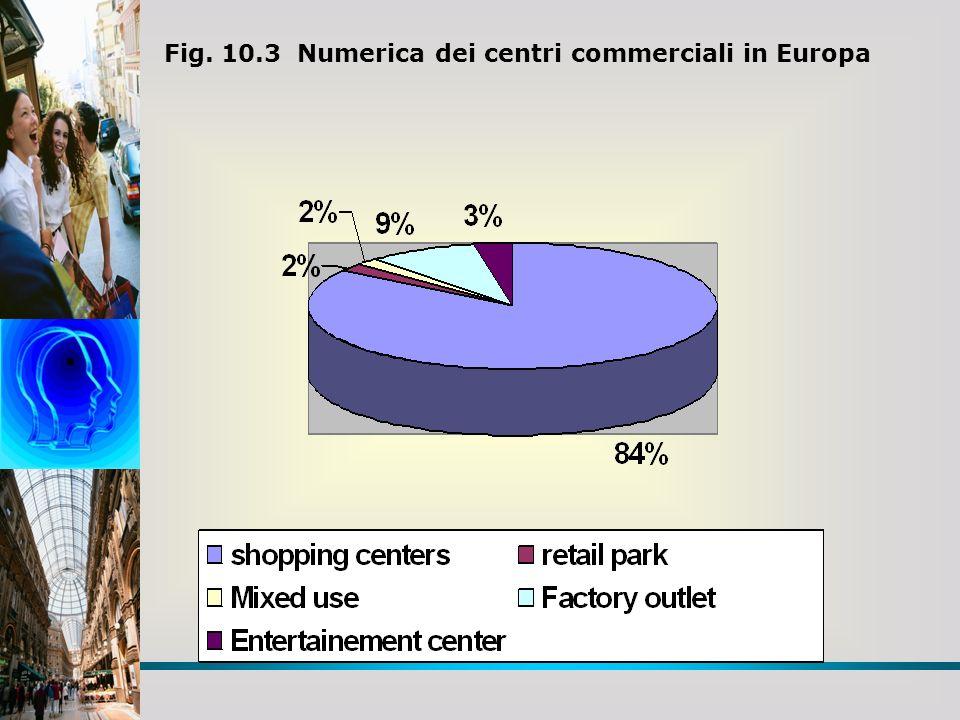 Fig. 10.3 Numerica dei centri commerciali in Europa