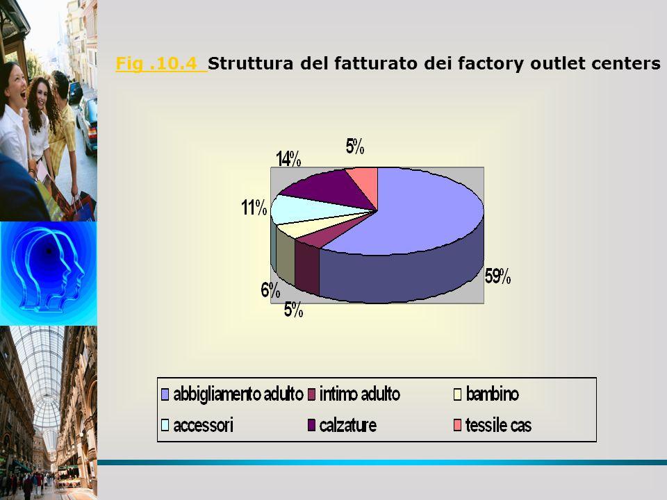 Fig .10.4 Struttura del fatturato dei factory outlet centers