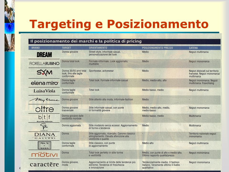 Targeting e Posizionamento