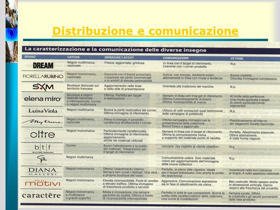 Distribuzione e comunicazione