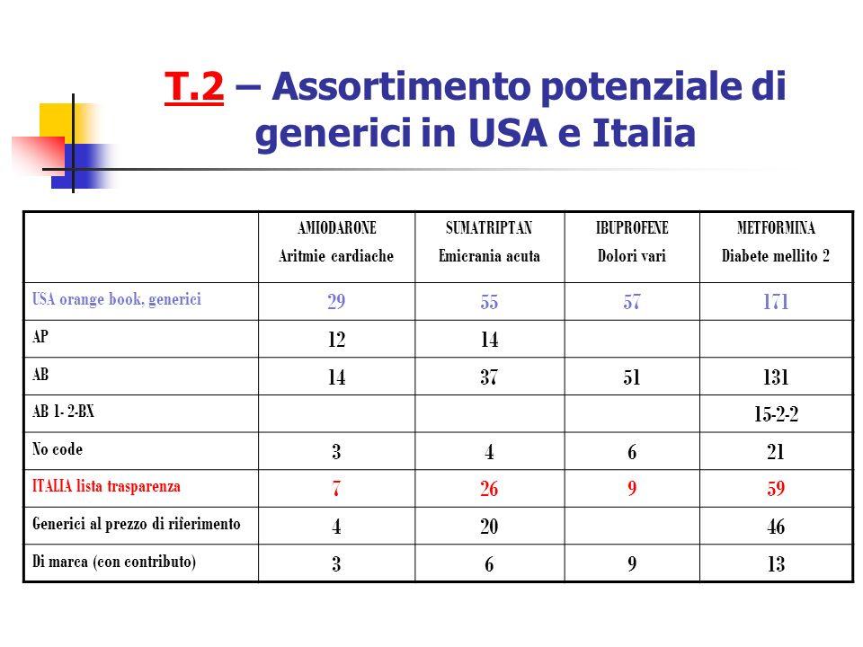T.2 – Assortimento potenziale di generici in USA e Italia
