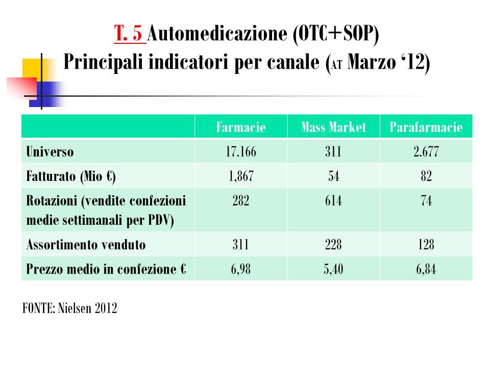 T. 5 Automedicazione (OTC+SOP) Principali indicatori per canale (AT Marzo '12)