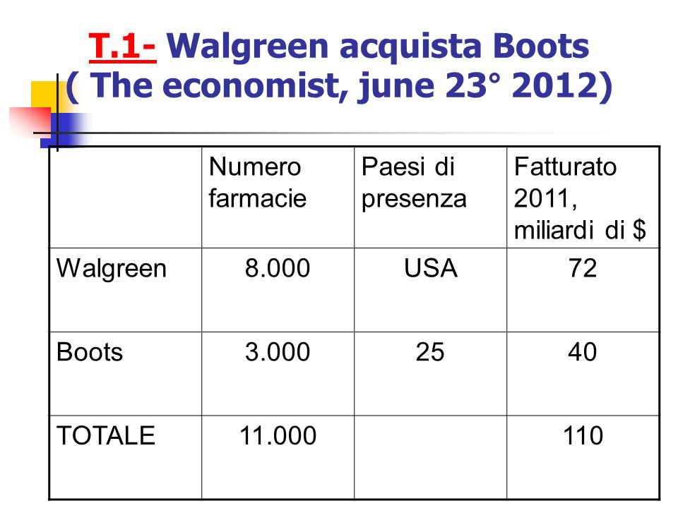 T.1- Walgreen acquista Boots ( The economist, june 23° 2012)
