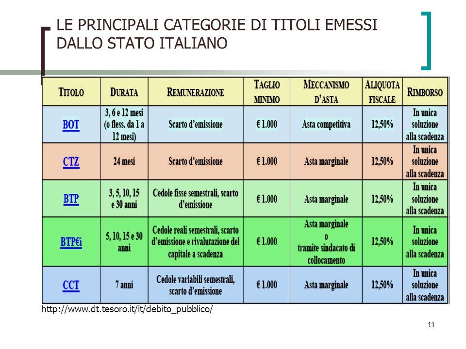 LE PRINCIPALI CATEGORIE DI TITOLI EMESSI DALLO STATO ITALIANO