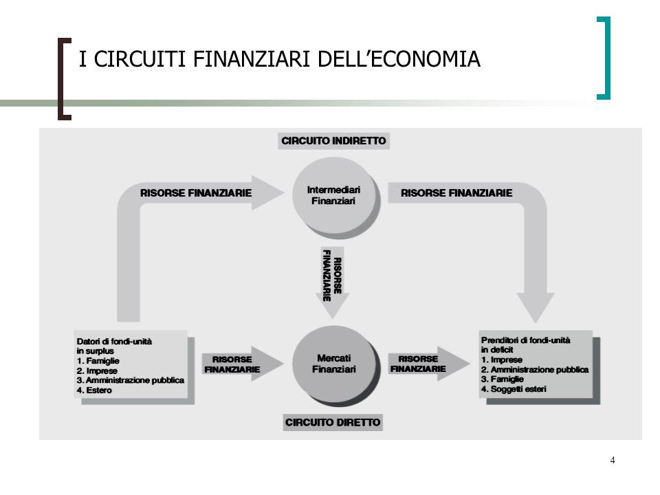 I CIRCUITI FINANZIARI DELL'ECONOMIA