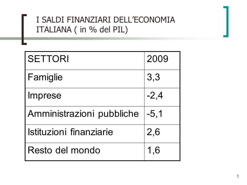 Amministrazioni pubbliche -5,1 Istituzioni finanziarie 2,6